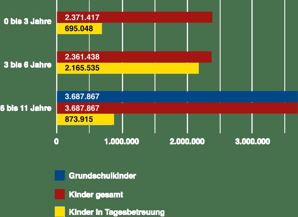 0 bis 3 Jahre: 2.371.417 Kinder gesamt / davon 695.048 Kinder in Tagesbetreuung 3 bis 6 Jahre: 2.361.438 Kinder gesamt / davon 2.165.535 Kinder in Tagesbetreuung 6 bis 11 Jahre: 3.687.867 Kinder gesamt / davon 3.687.867 Grundschulkinder / davon 873.915 Kinder in Tagesbetreuung